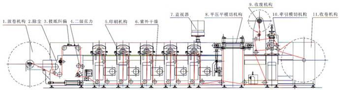 Печатная секция 6. УФ-сушка
