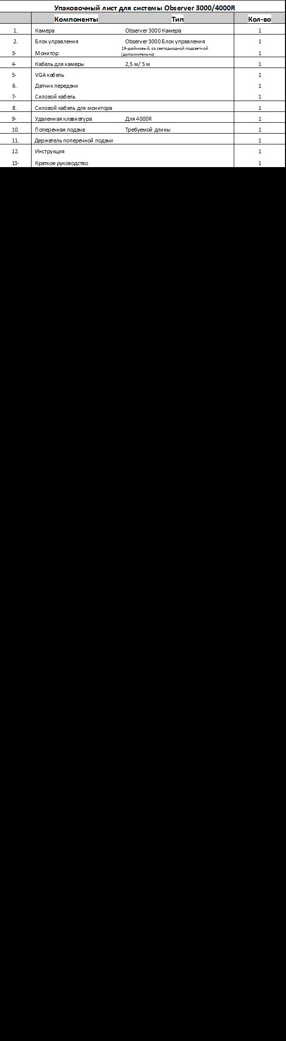 Упаковочный лист для системы Observer 3000/4000R КомпонентыТипКол-во1.КамераObserver 3000 Камера12.Блок управленияObserver 3000 Блок управления1 3-Монитор19-дюймовый, со светодиодной подсветкой (дополнительно)1 4-Кабель для камеры2,5 м/ 5 м1 5-VGA кабель1 6.Датчик передачи1 7-Силовой кабель1 8.Силовой кабель для монитора1 9-Удаленная клавиатураДля 4000R110.Поперечная подачаТребуемой длины111. Держатель поперечной подачи112.Инструкция1 13-Краткое руководство1