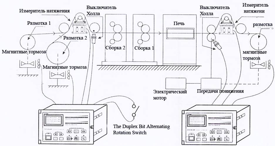 Система размотки полотна во флексографских печатных машинах Атлас Флекс -6-я фотография